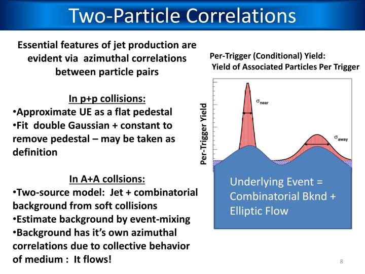 Two-Particle Correlations