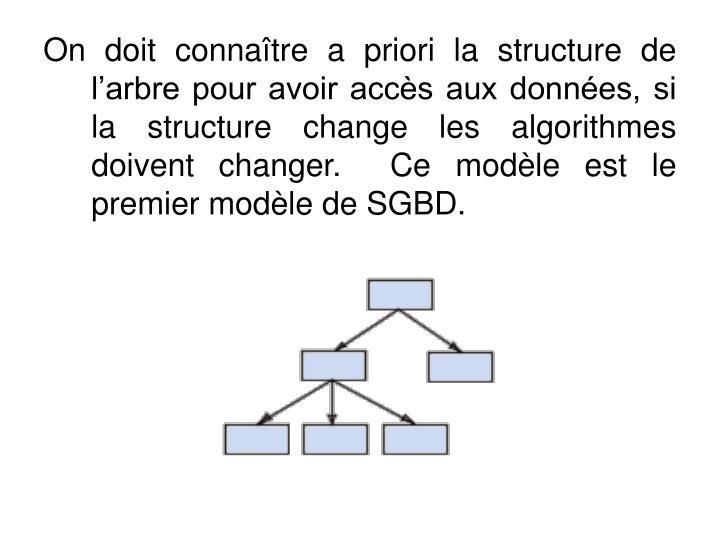 On doit connatre a priori la structure de larbre pour avoir accs aux donnes, si la structure change les algorithmes doivent changer.  Ce modle est le premier modle de SGBD.