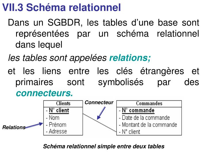 VII.3 Schéma relationnel