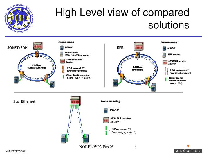 High level view of compared solutions