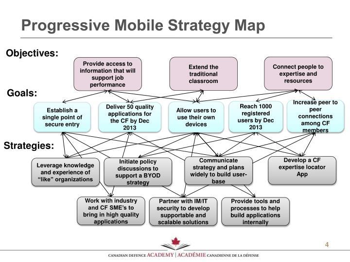 Progressive Mobile Strategy Map