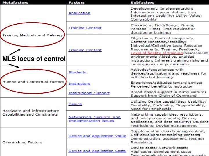 MLS locus of control