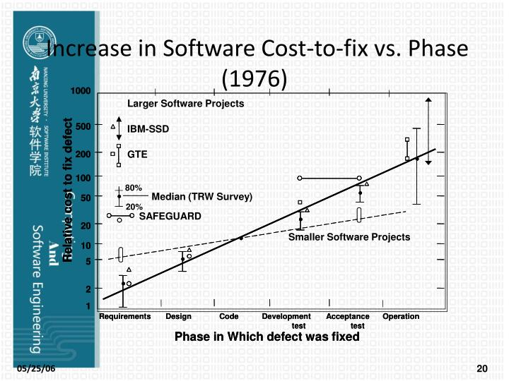 Increase in Software Cost-to-fix vs. Phase (1976)