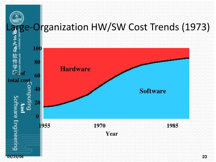 Large-Organization HW/SW Cost Trends (1973)