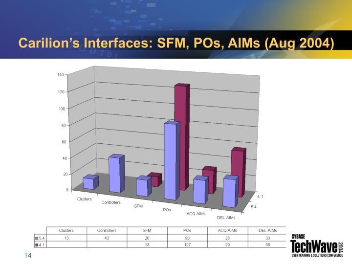 Carilion's Interfaces: SFM, POs, AIMs (Aug 2004)