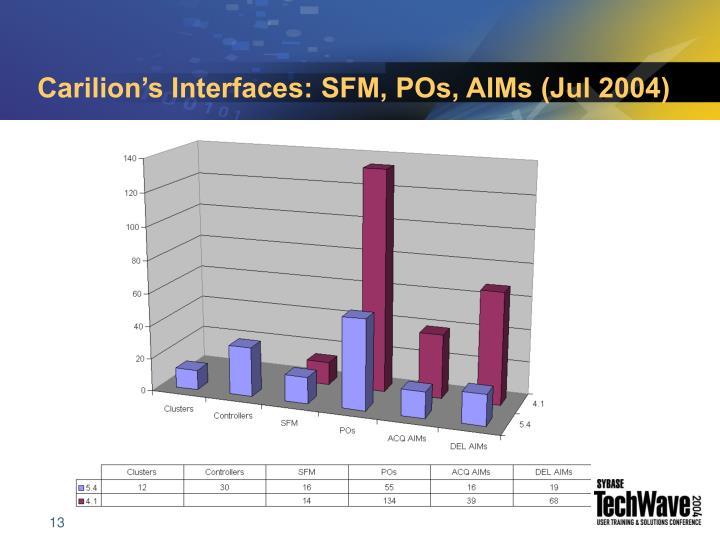 Carilion's Interfaces: SFM, POs, AIMs (Jul 2004)