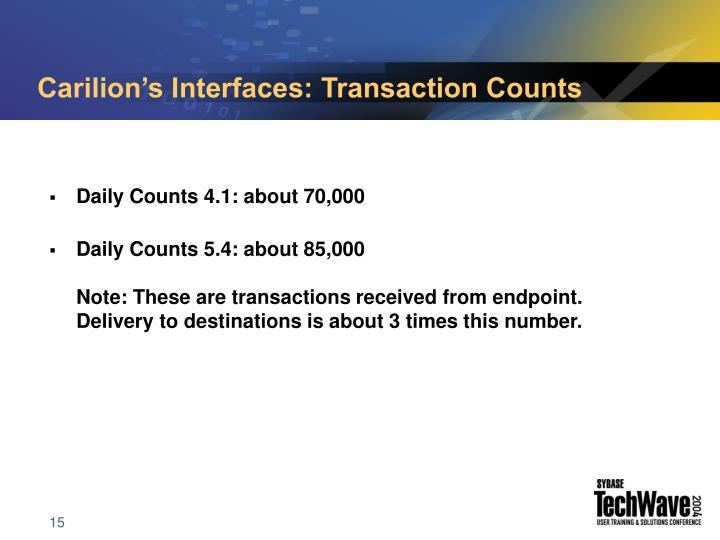 Carilion's Interfaces: Transaction Counts