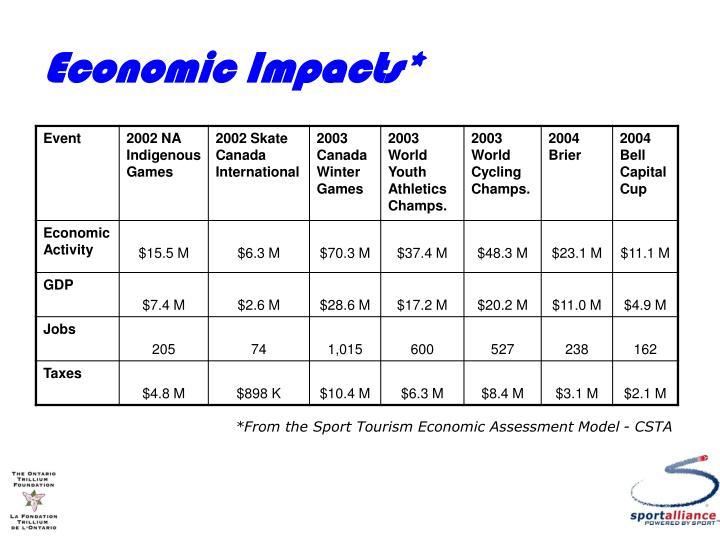 Economic Impacts*