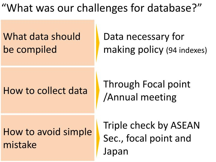 """What was our challenges for database?"""