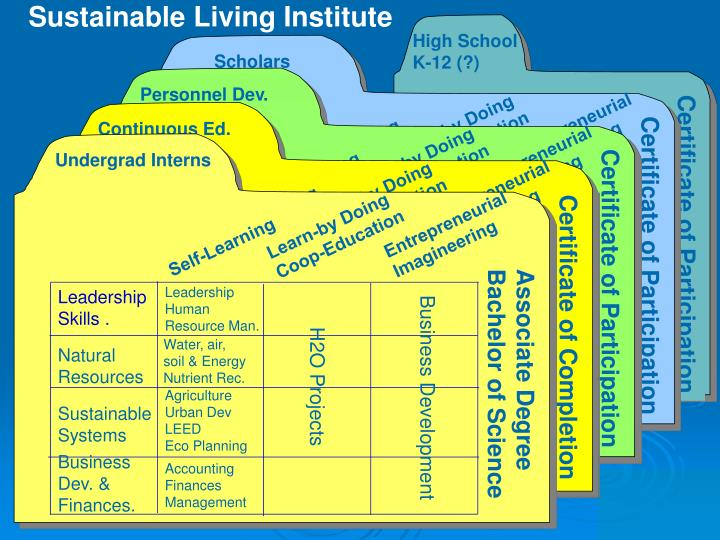 Sustainable Living Institute