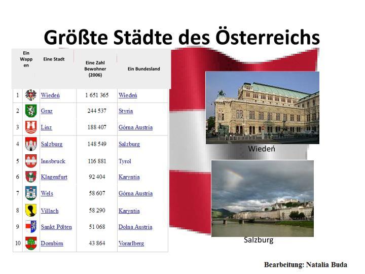 Größte Städte des Österreichs