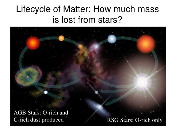 Lifecycle of Matter: How much mass is lost from stars?