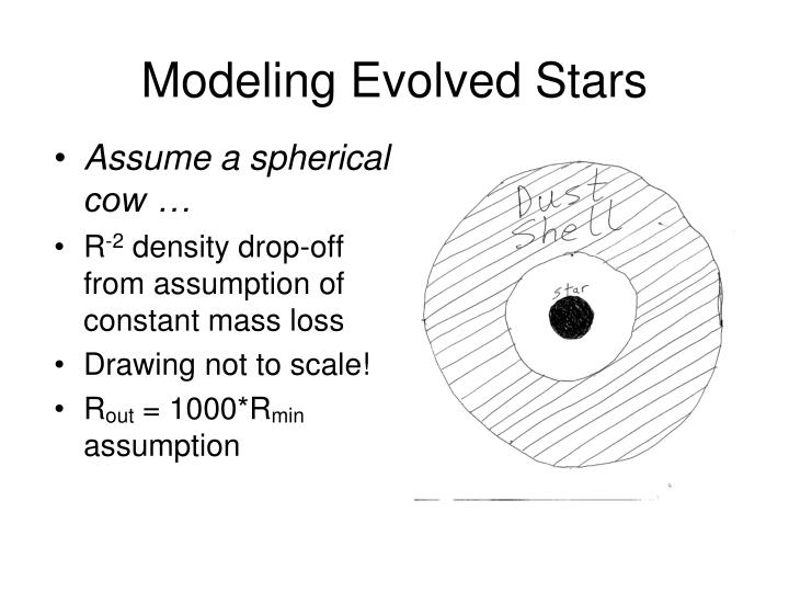 Modeling evolved stars