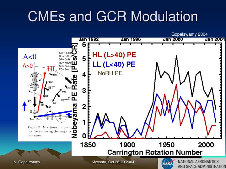 CMEs and GCR Modulation