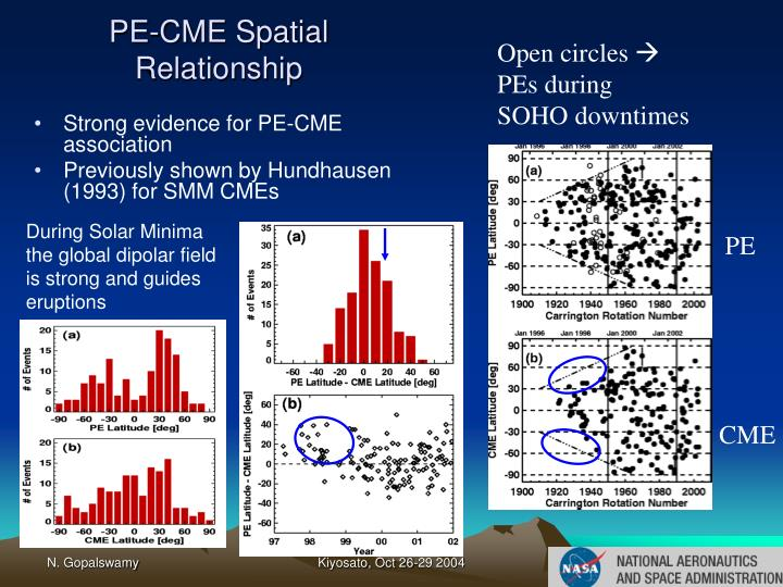 PE-CME Spatial Relationship