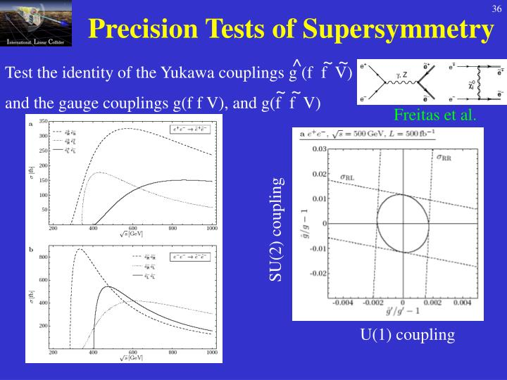 Precision Tests of Supersymmetry