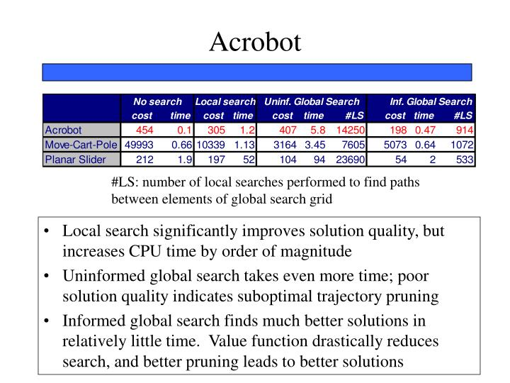 Acrobot