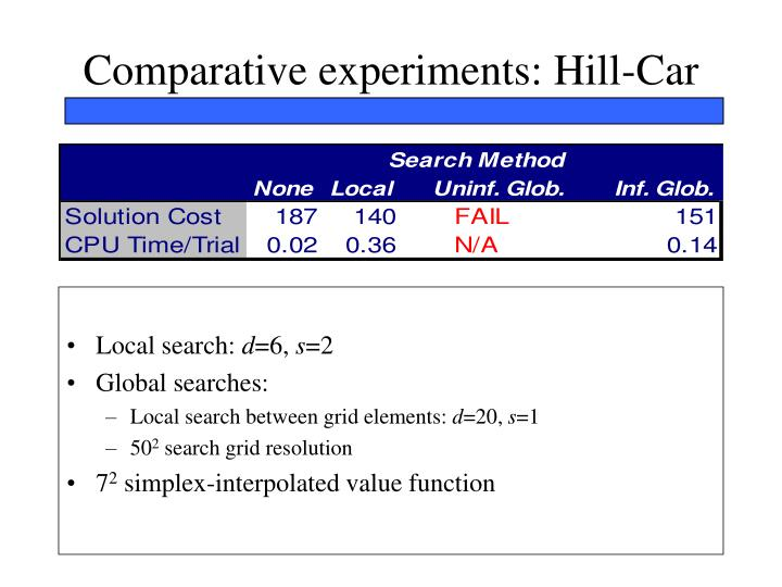 Comparative experiments: Hill-Car