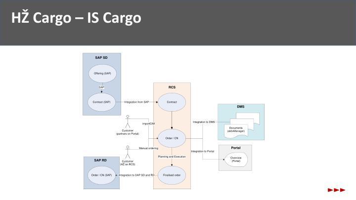 HŽ Cargo – IS Cargo