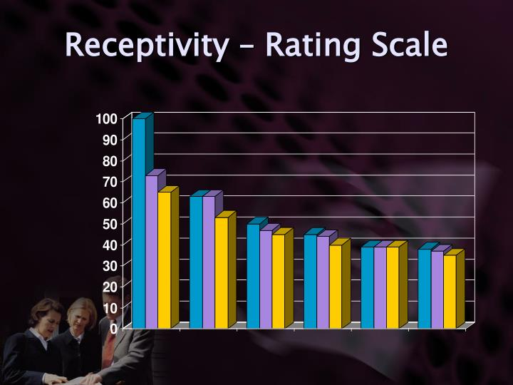 Receptivity – Rating Scale