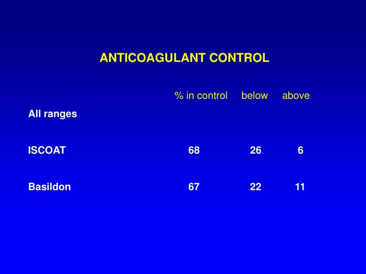 ANTICOAGULANT CONTROL