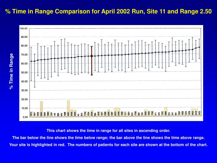 % Time in Range Comparison for April 2002 Run, Site 11 and Range 2.50