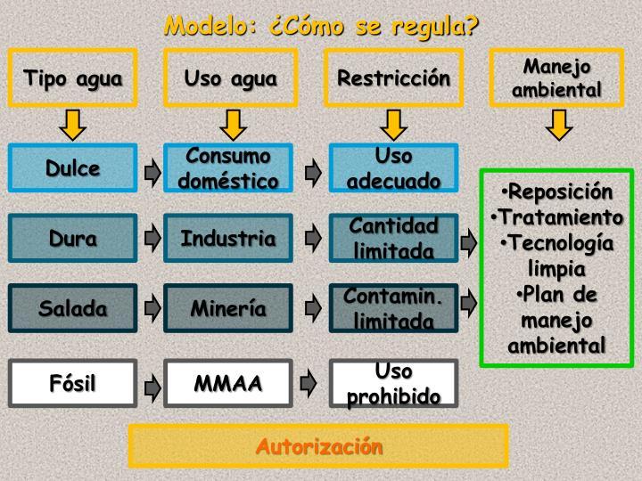 Modelo: ¿Cómo se regula?