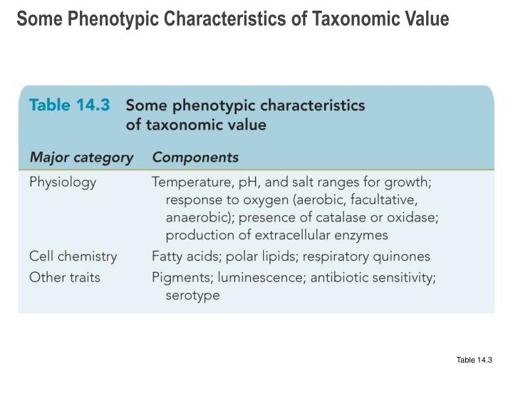 Some Phenotypic Characteristics of Taxonomic Value