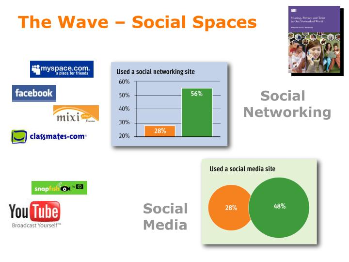 The Wave – Social Spaces