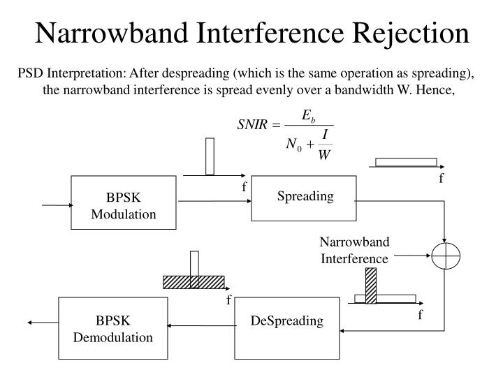 Narrowband Interference Rejection