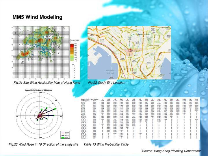 MM5 Wind Modeling