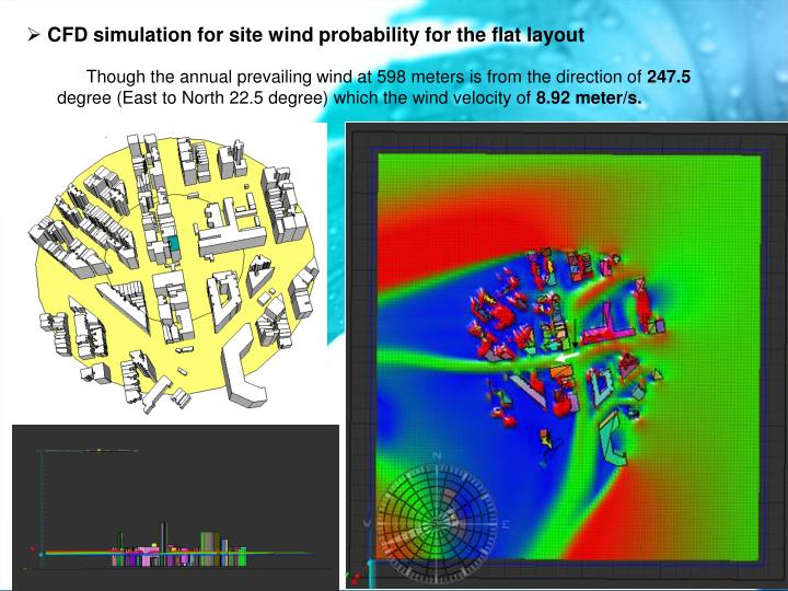 CFD simulation for site wind probability for the flat layout