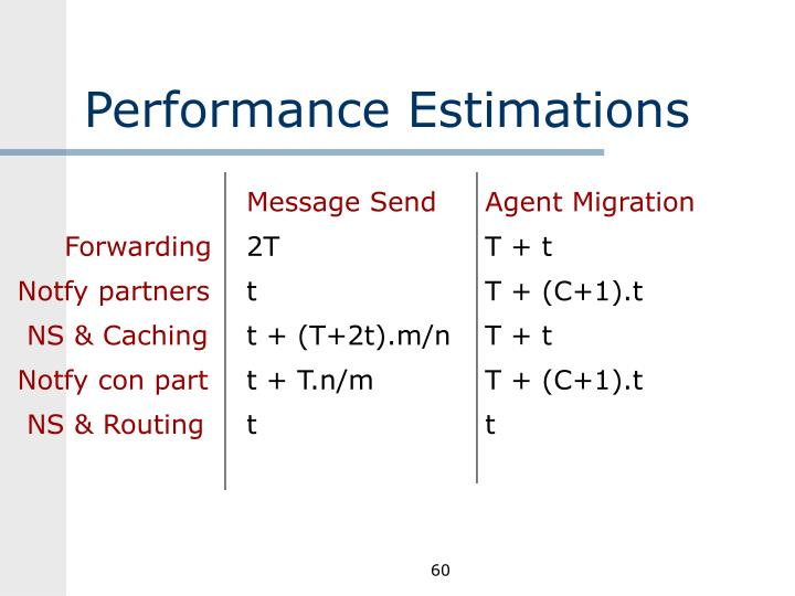 Performance Estimations