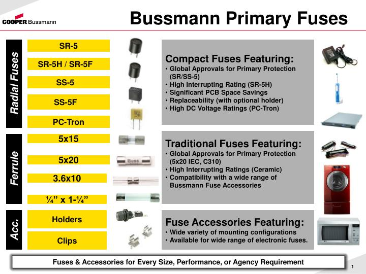 Bussmann primary fuses