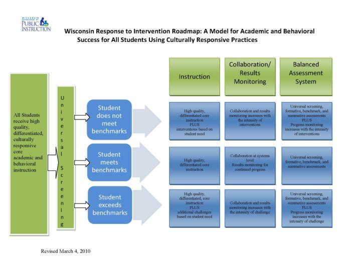 WI RtI Roadmap for Academic and Behavioral Success