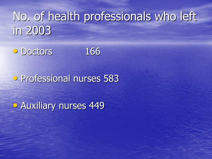 No. of health professionals who left in 2003