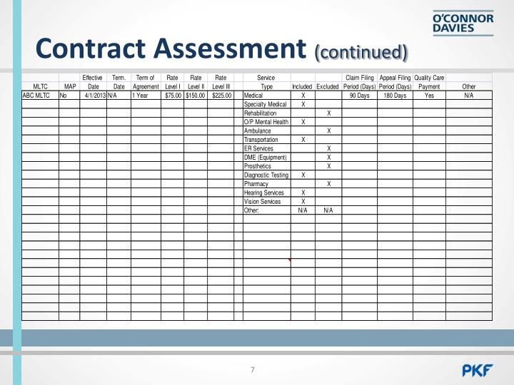 Contract Assessment