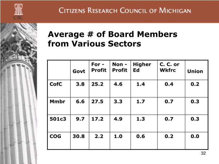 Average # of Board Members from Various Sectors