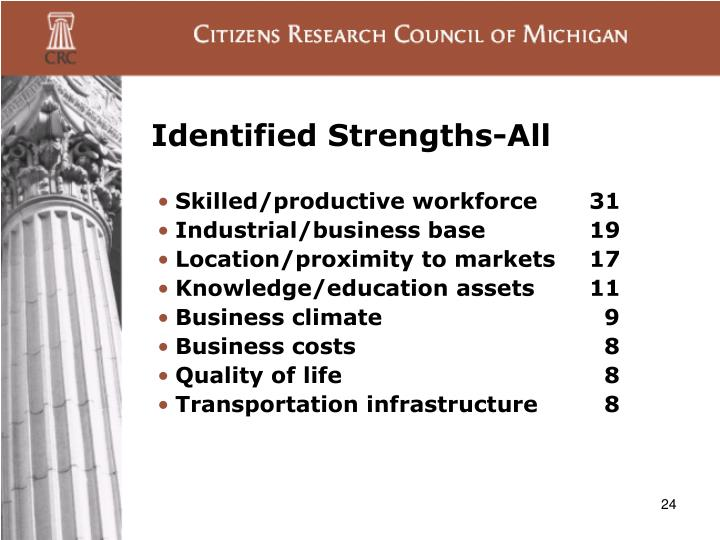 Identified Strengths-All