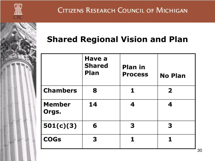 Shared Regional Vision and Plan