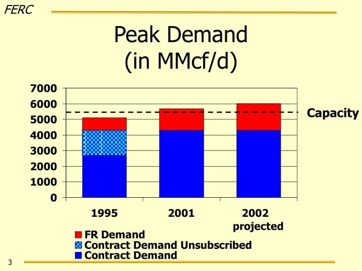 Peak demand in mmcf d