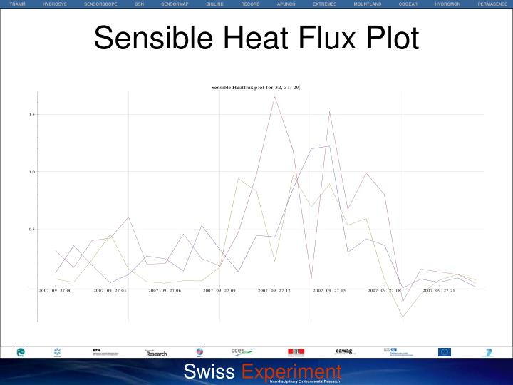 Sensible Heat Flux Plot