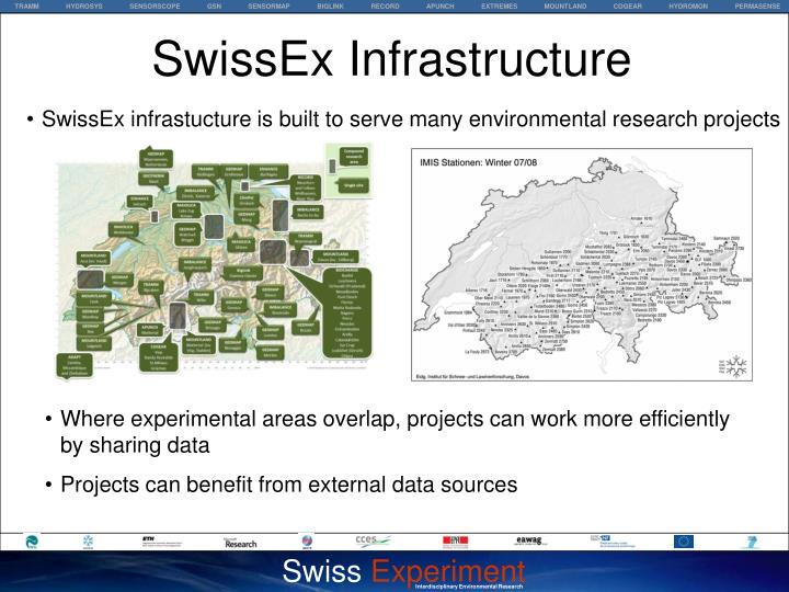 SwissEx Infrastructure