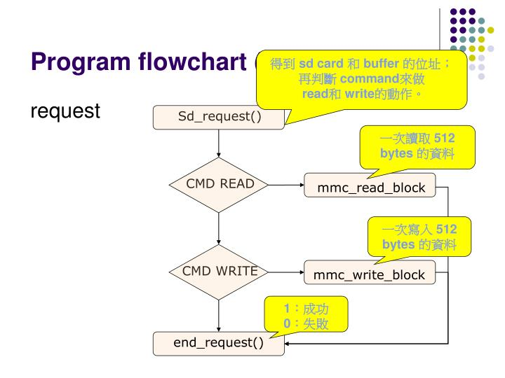 Program flowchart (cont.)