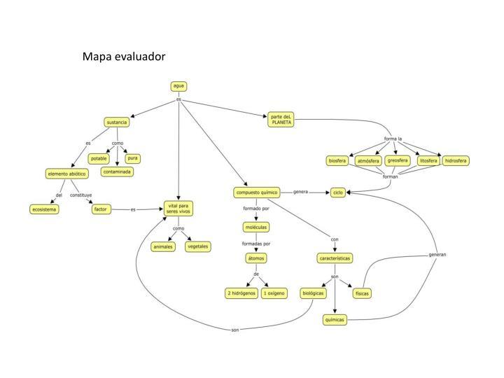 Mapa evaluador