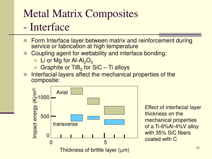 Impact energy (Kj/m