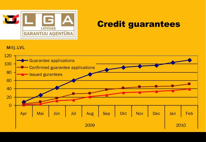 Credit guarantees