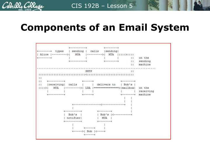 Components of an Email System