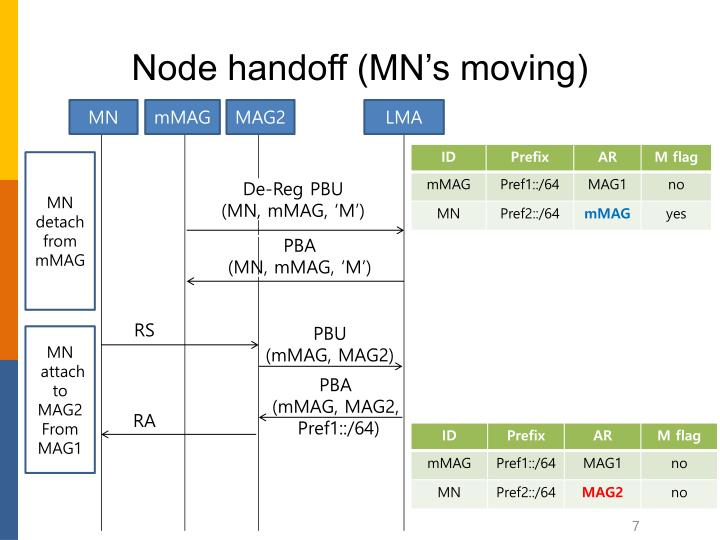 Node handoff (MN's moving)