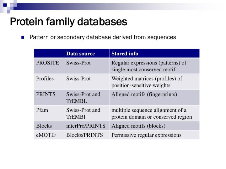 Protein family databases